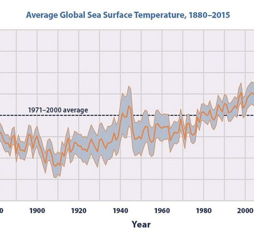 "It is also noted that the National Environmental Education Foundation (NEEF), in Washington, D.C., states that "". . . the average sea-surface temperature has been consistently higher during the past three decades than at any other time since reliable records began in 1880."""